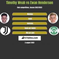 Timothy Weah vs Ewan Henderson h2h player stats