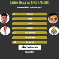 Carlos Neva vs Alvaro Vadillo h2h player stats