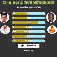 Carlos Neva vs Amath Ndiaye Diedhiou h2h player stats