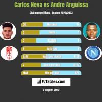 Carlos Neva vs Andre Anguissa h2h player stats