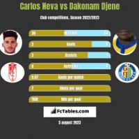 Carlos Neva vs Dakonam Djene h2h player stats