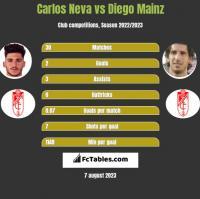 Carlos Neva vs Diego Mainz h2h player stats