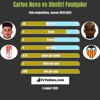 Carlos Neva vs Dimitri Foulquier h2h player stats
