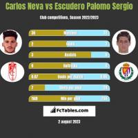 Carlos Neva vs Escudero Palomo Sergio h2h player stats