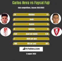 Carlos Neva vs Faycal Fajr h2h player stats