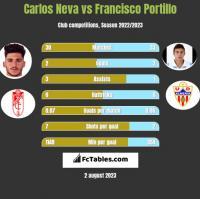 Carlos Neva vs Francisco Portillo h2h player stats