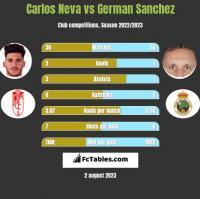 Carlos Neva vs German Sanchez h2h player stats