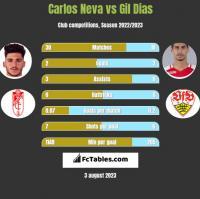 Carlos Neva vs Gil Dias h2h player stats