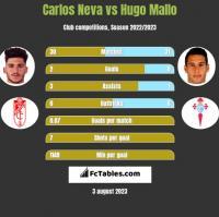 Carlos Neva vs Hugo Mallo h2h player stats