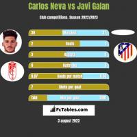 Carlos Neva vs Javi Galan h2h player stats