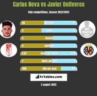 Carlos Neva vs Javier Ontiveros h2h player stats