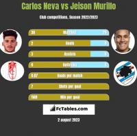 Carlos Neva vs Jeison Murillo h2h player stats