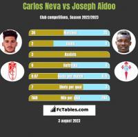 Carlos Neva vs Joseph Aidoo h2h player stats