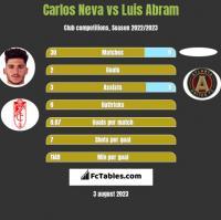 Carlos Neva vs Luis Abram h2h player stats