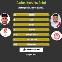 Carlos Neva vs Quini h2h player stats