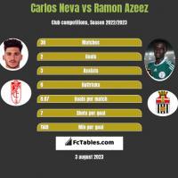 Carlos Neva vs Ramon Azeez h2h player stats