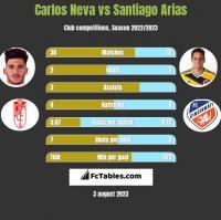 Carlos Neva vs Santiago Arias h2h player stats