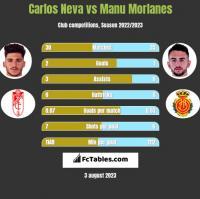 Carlos Neva vs Manu Morlanes h2h player stats