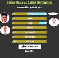 Carlos Neva vs Carlos Dominguez h2h player stats