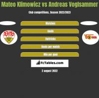 Mateo Klimowicz vs Andreas Voglsammer h2h player stats