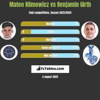 Mateo Klimowicz vs Benjamin Girth h2h player stats