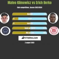 Mateo Klimowicz vs Erich Berko h2h player stats