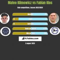 Mateo Klimowicz vs Fabian Klos h2h player stats