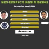 Mateo Klimowicz vs Hamadi Al Ghaddioui h2h player stats
