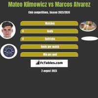 Mateo Klimowicz vs Marcos Alvarez h2h player stats