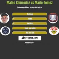 Mateo Klimowicz vs Mario Gomez h2h player stats