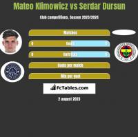 Mateo Klimowicz vs Serdar Dursun h2h player stats