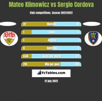 Mateo Klimowicz vs Sergio Cordova h2h player stats
