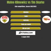 Mateo Klimowicz vs Tim Skarke h2h player stats