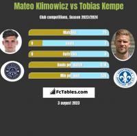 Mateo Klimowicz vs Tobias Kempe h2h player stats