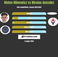 Mateo Klimowicz vs Nicolas Gonzalez h2h player stats