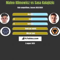 Mateo Klimowicz vs Sasa Kalajdzic h2h player stats