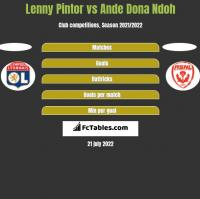 Lenny Pintor vs Ande Dona Ndoh h2h player stats
