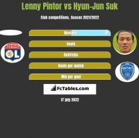 Lenny Pintor vs Hyun-Jun Suk h2h player stats