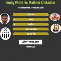 Lenny Pintor vs Mathieu Coutadeur h2h player stats