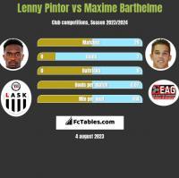Lenny Pintor vs Maxime Barthelme h2h player stats