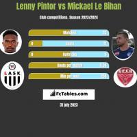 Lenny Pintor vs Mickael Le Bihan h2h player stats