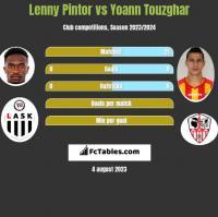 Lenny Pintor vs Yoann Touzghar h2h player stats