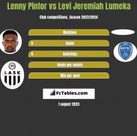 Lenny Pintor vs Levi Jeremiah Lumeka h2h player stats