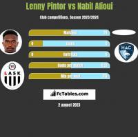 Lenny Pintor vs Nabil Alioui h2h player stats
