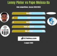 Lenny Pintor vs Pape Meissa Ba h2h player stats