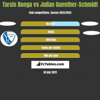 Tarsis Bonga vs Julian Guenther-Schmidt h2h player stats