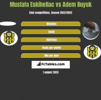 Mustafa Eskihellac vs Adem Buyuk h2h player stats