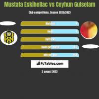 Mustafa Eskihellac vs Ceyhun Gulselam h2h player stats