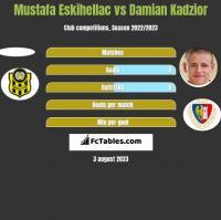 Mustafa Eskihellac vs Damian Kadzior h2h player stats