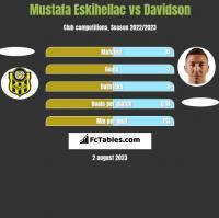 Mustafa Eskihellac vs Davidson h2h player stats